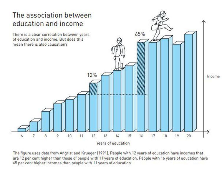 A figura mostra que pessoas com 12 anos de educação têm renda 12% maior que pessoas com 11 anos de educação. No entanto, pessoas com 16 anos de educação tem renda 65% maior que pessoas com 11 anos de educação.