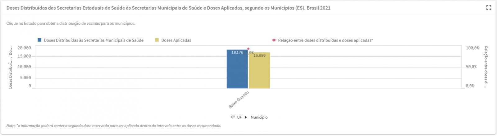 Taxa de vacinação de Baixo Guandu no Localiza-SUS